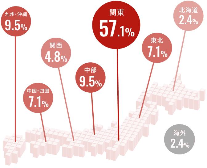 北海道 2.4%、東北 7.1%、関東 57.1%、中部 9.5%、関西 4.8%、中国・四国 7.1%、九州・沖縄 9.5%、海外 2.4%