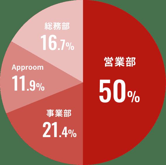営業部 50%、事業部 21.4%、Approom 11.9%、総務部 16.7%