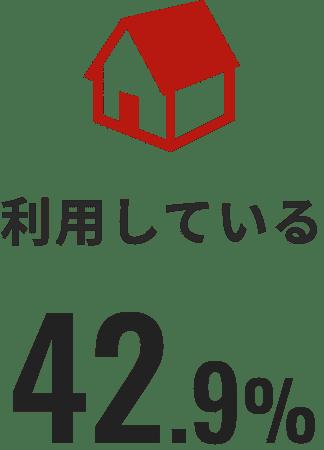 利用している 42.9%