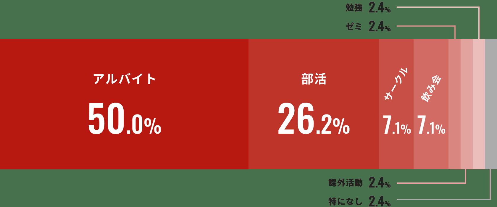 アルバイト 50%、部活 26.2%、サークル 7.1%、飲み会 7.1%、ゼミ 2.4%、課外活動 2.4%、勉強 2.4%、特になし 2.4%